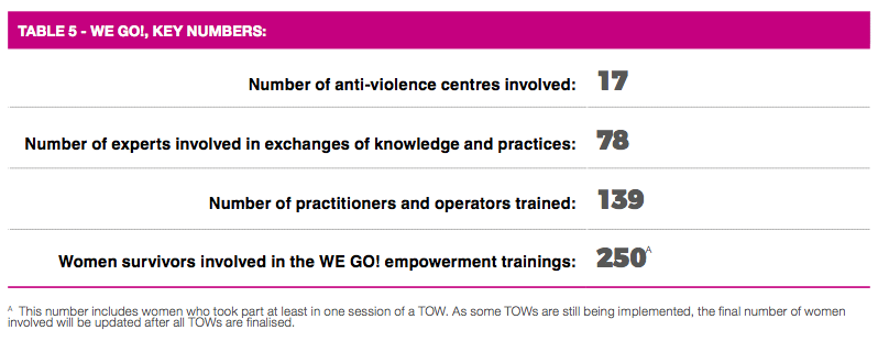 wego key stats women's rights NGOs