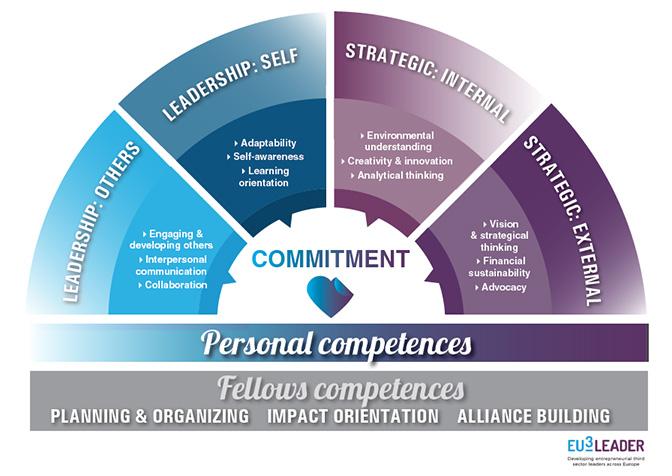 EU3Leader framework of competences