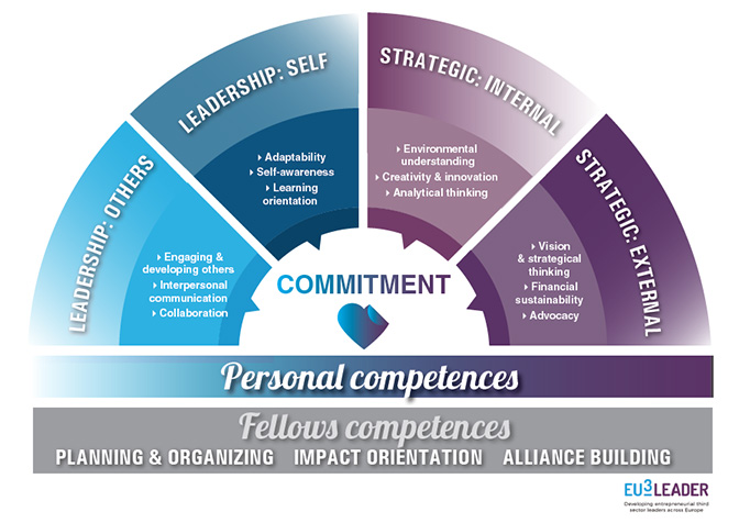EU3Leader framework of competences